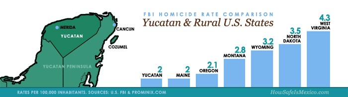Yucatan Mexico safety infographic